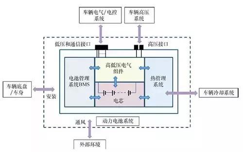 电动汽车动力电池系统(图2)