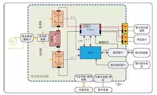 电动汽车动力电池系统(图3)