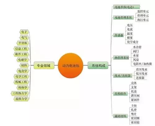 电动汽车动力电池系统(图1)