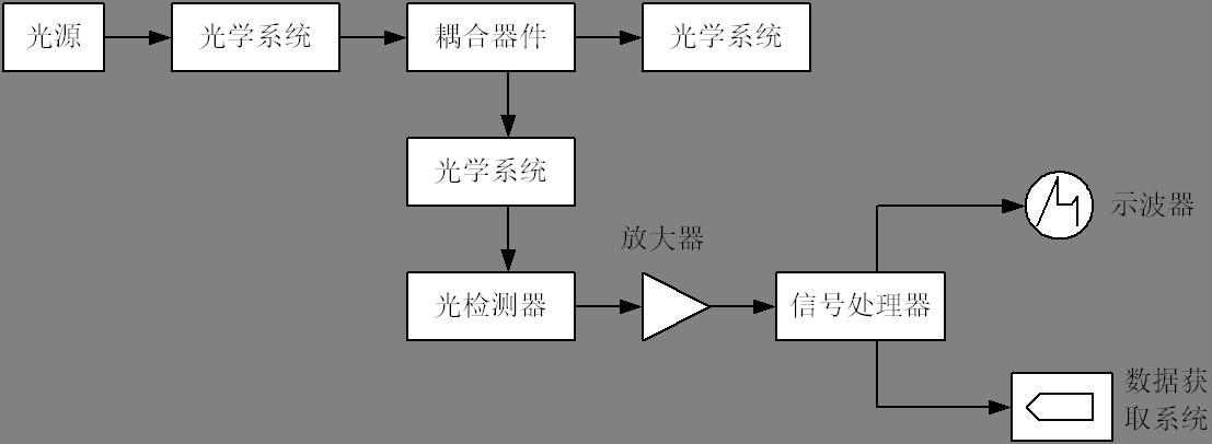 光纤传输损耗测试(图54)