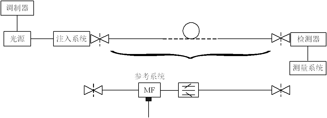 光纤传输损耗测试(图12)